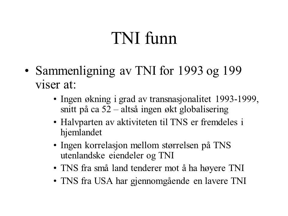 TNI funn Sammenligning av TNI for 1993 og 199 viser at: Ingen økning i grad av transnasjonalitet 1993-1999, snitt på ca 52 – altså ingen økt globalisering Halvparten av aktiviteten til TNS er fremdeles i hjemlandet Ingen korrelasjon mellom størrelsen på TNS utenlandske eiendeler og TNI TNS fra små land tenderer mot å ha høyere TNI TNS fra USA har gjennomgående en lavere TNI