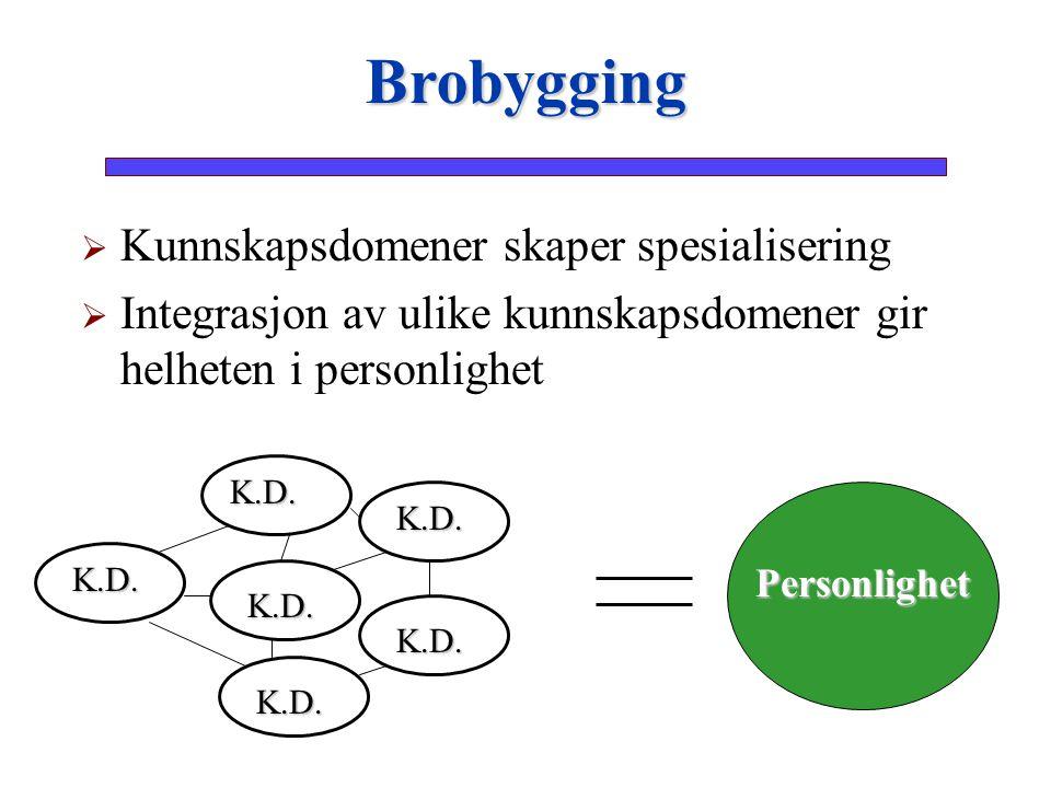   Kunnskapsdomener skaper spesialisering   Integrasjon av ulike kunnskapsdomener gir helheten i personlighet Brobygging Personlighet K.D. K.D. K.D