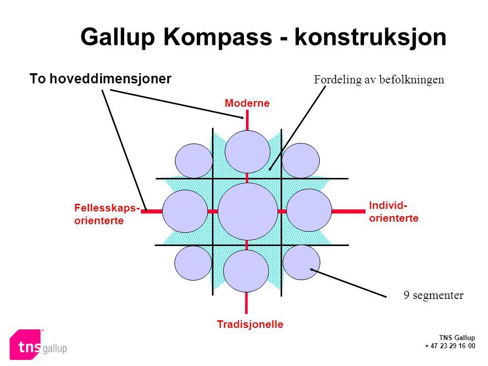 TNS Gallup + 47 23 29 16 00 Gallup Kompass - konstruksjon Moderne Tradisjonelle Fellesskaps- orienterte Individ- orienterte To hoveddimensjoner 9 segmenter Fordeling av befolkningen