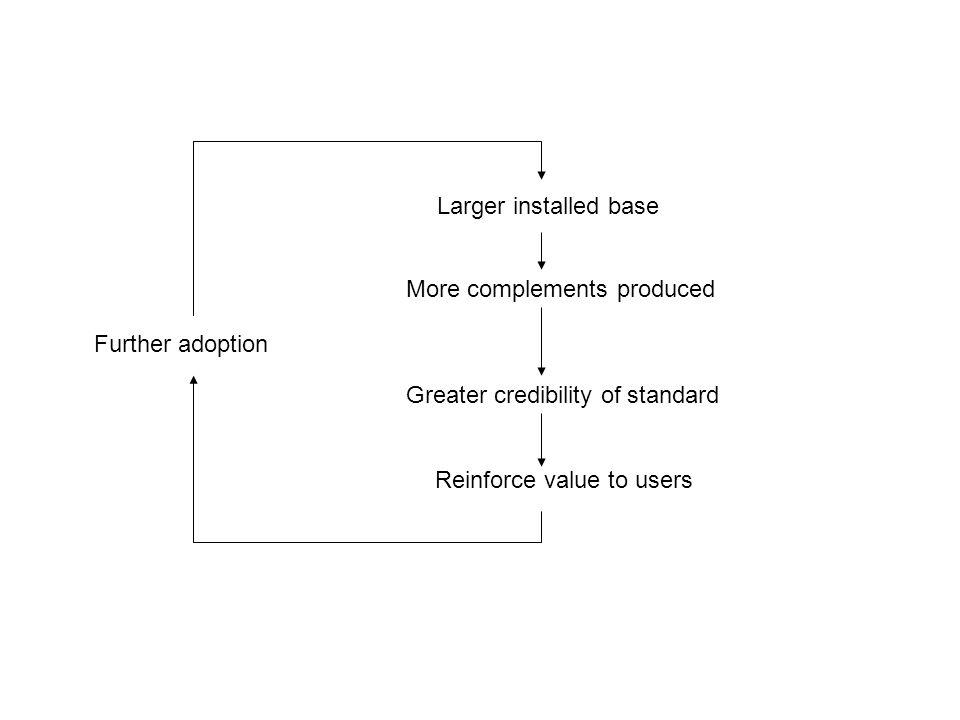 Larger installed base More complements produced Greater credibility of standard Reinforce value to users Further adoption