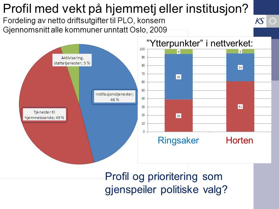 Profil med vekt på hjemmetj eller institusjon? Fordeling av netto driftsutgifter til PLO, konsern Gjennomsnitt alle kommuner unntatt Oslo, 2009 Ringsa