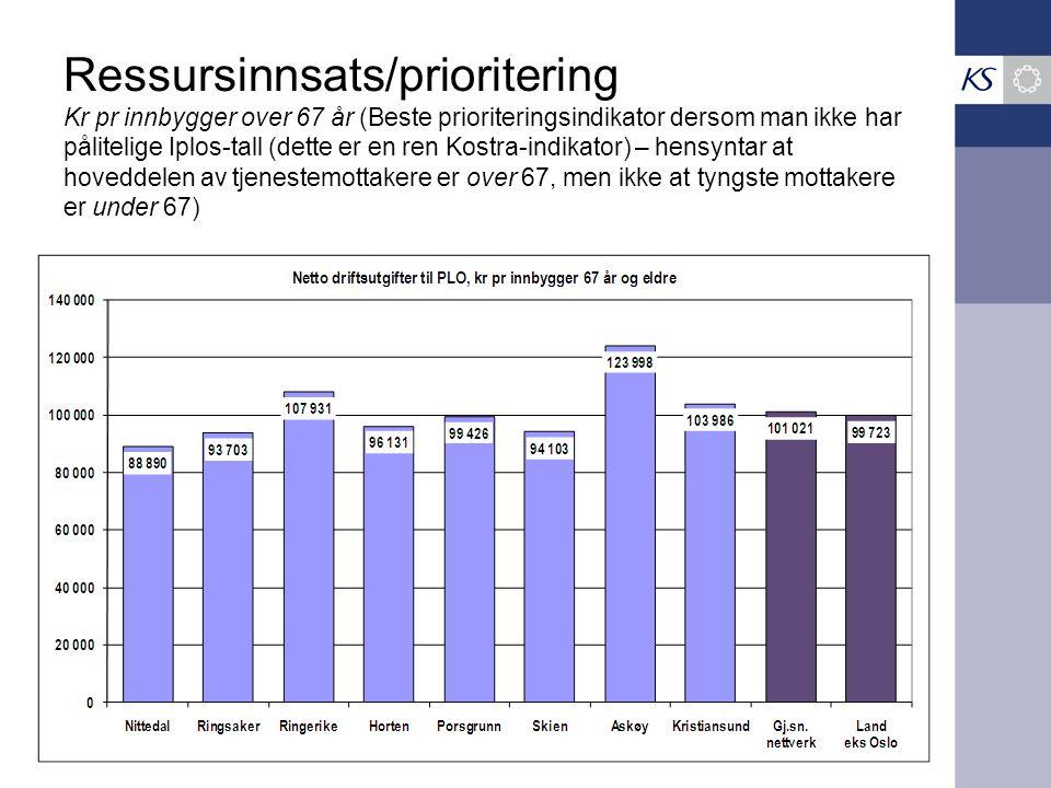 Ressursinnsats/prioritering Kr pr innbygger over 67 år (Beste prioriteringsindikator dersom man ikke har pålitelige Iplos-tall (dette er en ren Kostra