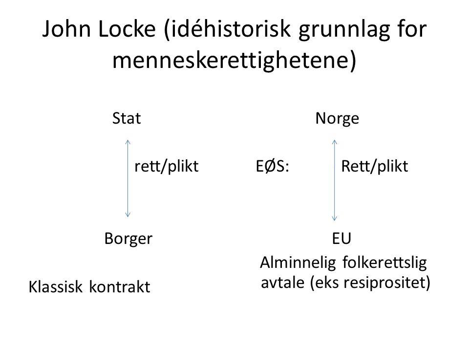 John Locke (idéhistorisk grunnlag for menneskerettighetene) Stat rett/plikt Borger Klassisk kontrakt Norge EØS: Rett/plikt EU Alminnelig folkerettslig