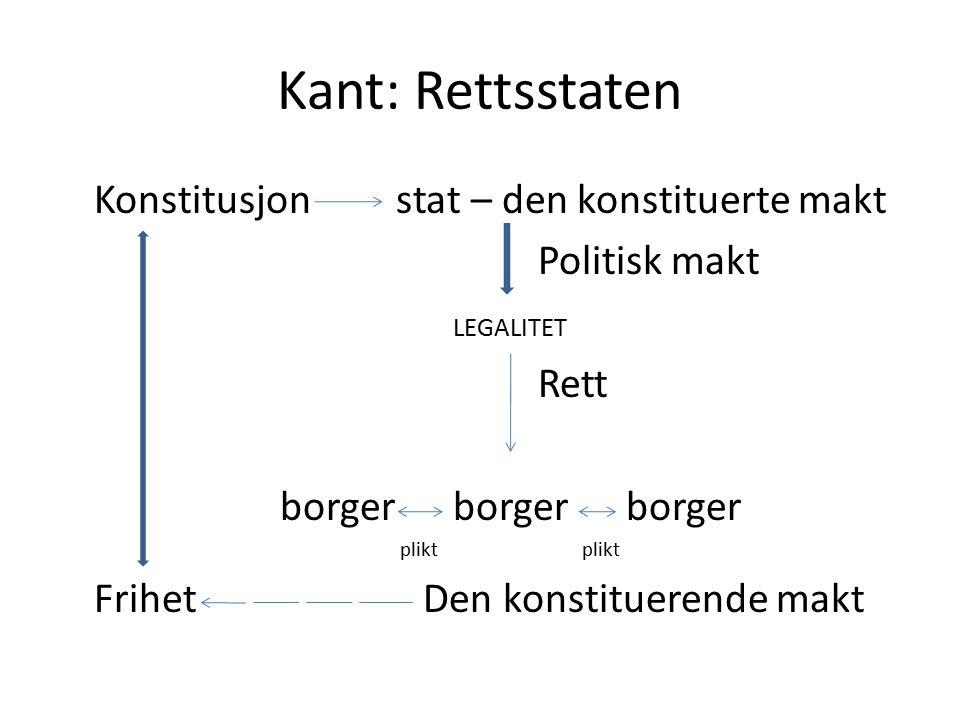 Kant: Rettsstaten Konstitusjon stat – den konstituerte makt Politisk makt LEGALITET Rett borger borger borger plikt plikt Frihet Den konstituerende ma
