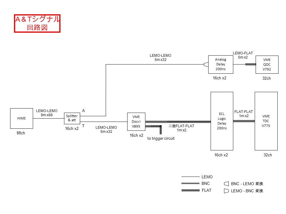VME Discri V895 ECL Logic Delay 200ns VME TDC V775 HIME Analog Delay 200ns VME QDC V792 LEMO BNC FLAT 32ch 16ch x2 32ch BNC - LEMO 変換 A & T シグナル 回路図 Splitter & att A T LEMO-LEMO 9m x88 16ch x2 88ch 16ch x2 LEMO - BNC 変換 LEMO-FLAT 5m x2 LEMO-LEMO 5m x32 二股 FLAT-FLAT 1m x2 to trigger circuit FLAT-FLAT 1m x2 LEMO-LEMO 5m x32