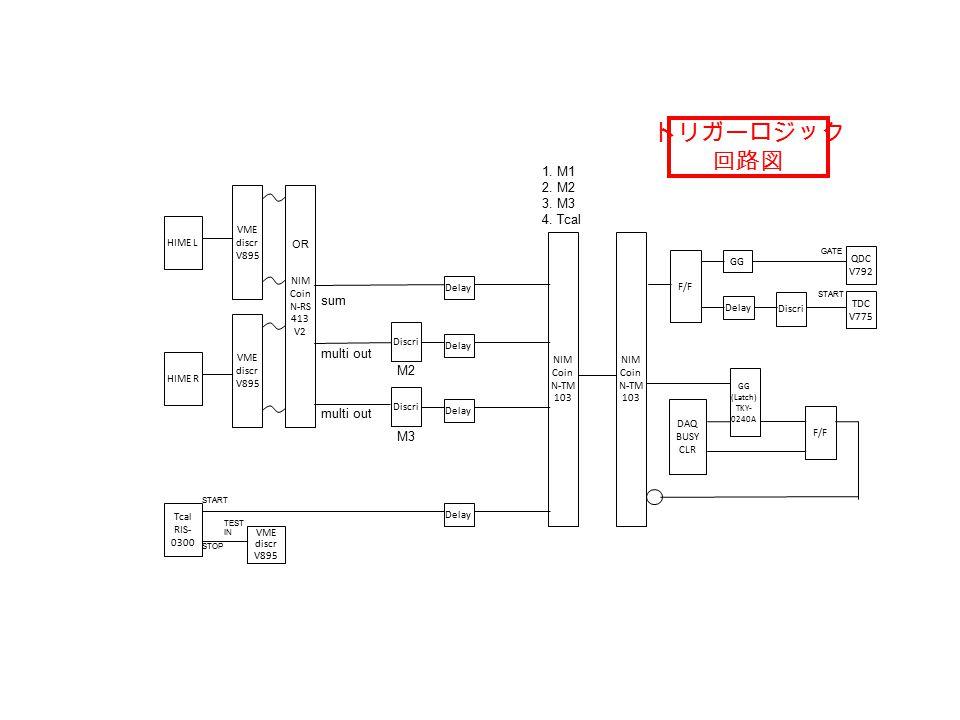 HIME L VME discr V895 VME discr V895 Tcal RIS- 0300 1.