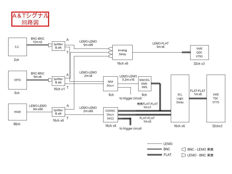 CAMAC Discri 3412 ECL Logic Delay VME TDC V775 HIME VETO NIM Discri Analog Delay VME QDC V792 Splitter & att LEMO BNC FLAT A T 32ch x3 16ch x6 32chx3 BNC-BNC 9m x6 BNC - LEMO 変換 NIM-ECL GNN- 34DL A & T シグナル 回路図 Splitter & att A T LEMO-LEMO 9m x88 16ch x6 6ch 88ch 8ch 16ch x6 LEMO-LEMO 5m x96 LEMO - BNC 変換 LEMO-FLAT 5m x6 LEMO-LEMO 2m x8 LEMO-LEMO 2m x88 FLAT-FLAT 1m x5 to trigger circuit LEMO-LEMO 0.2m x16 FLAT-FLAT 1m x6 to trigger circuit S.C.