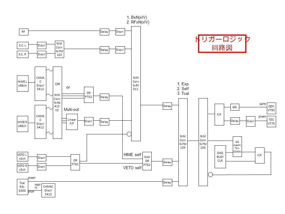 VETO L x3ch VETO R x3ch HIME L x88ch CAMA C Discri 3412 CAMA C Discri 3412 Tcal RIS- 0300 1.