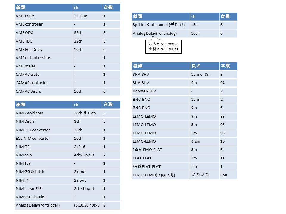 種類長さ本数 SHV-SHV12m or 3m8 SHV-SHV9m94 Booster-SHV-2 BNC-BNC12m2 BNC-BNC9m6 LEMO-LEMO9m88 LEMO-LEMO5m96 LEMO-LEMO2m96 LEMO-LEMO0.2m16 16chLEMO-FLAT5m6 FLAT-FLAT1m11 特殊 FLAT-FLAT 1m1 LEMO-LEMO(trigger 用 ) いろいろ ~50 種類 ch 台数 VME crate21 lane1 VME controller-1 VME QDC32ch3 VME TDC32ch3 VME ECL Delay16ch6 VME output resister-1 VME scaler-1 CAMAC crate-1 CAMAC controller-1 CAMAC Discri.16ch6 種類 ch 台数 NIM 2-fold coin16ch & 16ch3 NIM Discri8ch2 NIM-ECL converter16ch1 ECL-NIM converter16ch1 NIM OR2+3+61 NIM coin4chx3input2 NIM Tcal-1 NIM GG & Latch2input1 NIM F/F2input1 NIM linear F/F2chx1input1 NIM visual scaler-1 Analog Delay(for trigger)(5,10,20,40)x32 種類 ch 台数 Splitter & att.