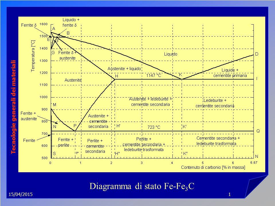 15/04/2015 Tecnologie generali dei materiali 1 Diagramma di stato Fe-Fe 3 C