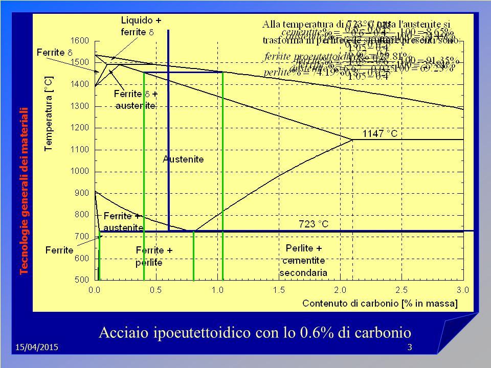 15/04/2015 Tecnologie generali dei materiali 3 Acciaio ipoeutettoidico con lo 0.6% di carbonio