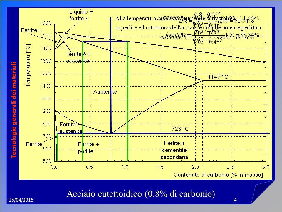 15/04/2015 Tecnologie generali dei materiali 4 Acciaio eutettoidico (0.8% di carbonio)