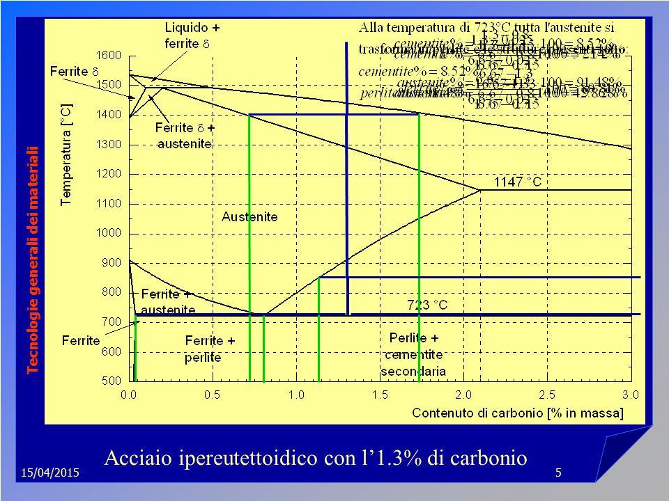 15/04/2015 Tecnologie generali dei materiali 5 Acciaio ipereutettoidico con l'1.3% di carbonio