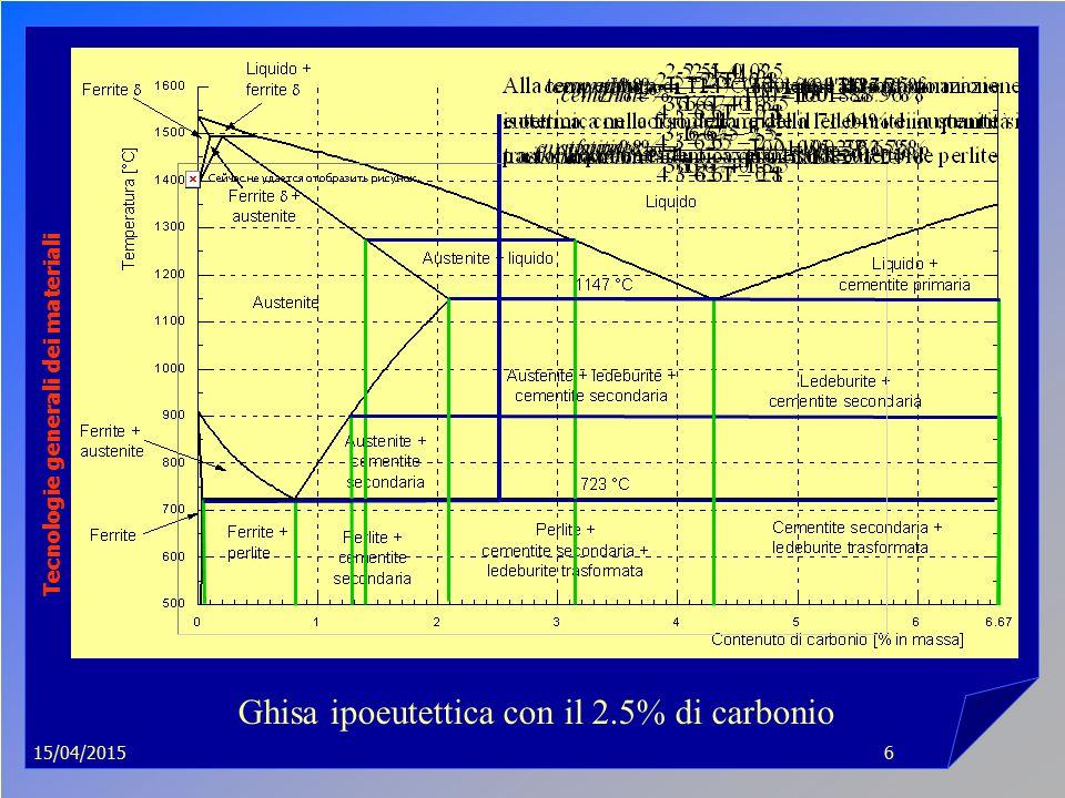 15/04/2015 Tecnologie generali dei materiali 6 Ghisa ipoeutettica con il 2.5% di carbonio