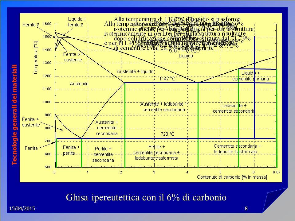 15/04/2015 Tecnologie generali dei materiali 8 Ghisa ipereutettica con il 6% di carbonio