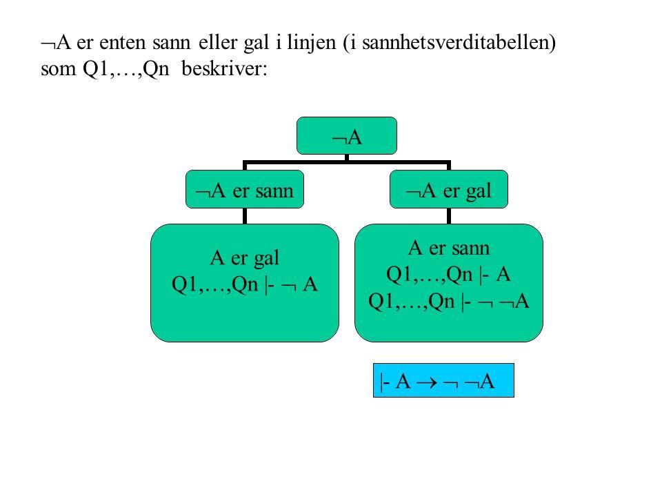 ABAB A  B er sann A er gal Q1,…,Qn  -  A Q1,…,Qn  - A  B B er sann Q1,…,Qn  - B Q1,…,Qn  - A  B A  B er gal A er sann og B er gal Q1,…,Qn  - A Q1,…,Qn  -  B Q1,…,Qn  -  (A  B)  -  A  (A  B)  - B  (A  B)  - A  (  B   (A  B) A  B er enten sann eller gal i linjen (i sannhetsverditabellen) som Q1,…,Qn beskriver: