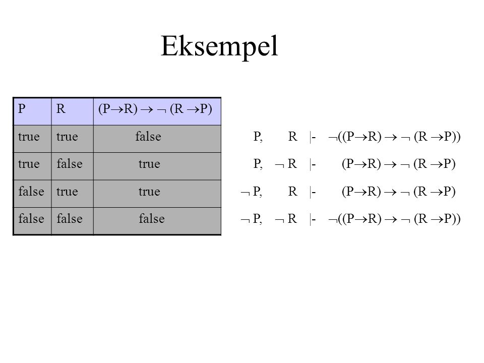 Eksempel PR (P  R)   (R  P) true false P, R|-  ((P  R)   (R  P)) truefalse true P,  R R |- (P  R)   (R  P) falsetrue  P, R|- (P  R)   (R  P) false  P,  R |-  ((P  R)   (R  P))