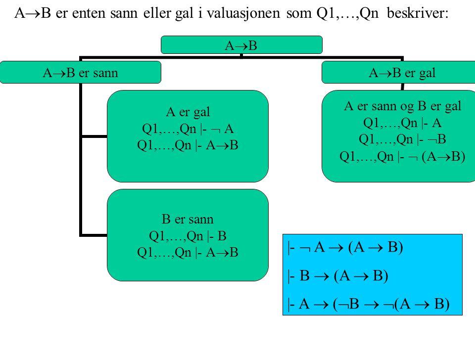 ABAB A  B er sann A er gal Q1,…,Qn |-  A Q1,…,Qn |- A  B B er sann Q1,…,Qn |- B Q1,…,Qn |- A  B A  B er gal A er sann og B er gal Q1,…,Qn |- A Q1,…,Qn |-  B Q1,…,Qn |-  (A  B) |-  A  (A  B) |- B  (A  B) |- A  (  B   (A  B) A  B er enten sann eller gal i valuasjonen som Q1,…,Qn beskriver: