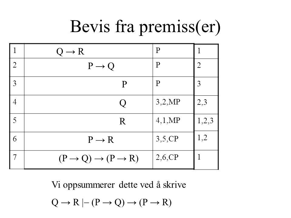 Bevis fra premiss(er) 1 Q → R P 2 P → Q P 3 P P 4 Q 3,2,MP 5 R 4,1,MP 6 P → R 3,5,CP 7 (P → Q) → (P → R) 2,6,CP Vi oppsummerer dette ved å skrive Q → R  (P → Q) → (P → R) 1 2 3 2,3 1,2,3 1,2 1