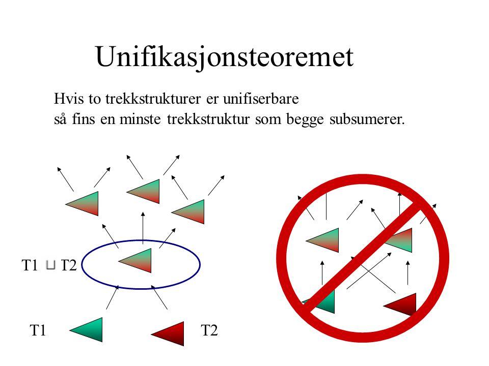 Unifikasjonsteoremet Hvis to trekkstrukturer er unifiserbare så fins en minste trekkstruktur som begge subsumerer.