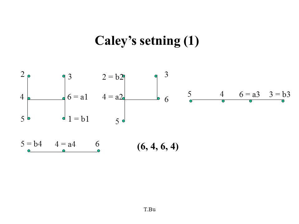 T.Bu Caley's setning (1) 2 4 5 3 6 = a1 1 = b1 6 3 2 = b2 4 = a2 5 54 6 = a33 = b3 5 = b4 4 = a4 6 (6, 4, 6, 4)