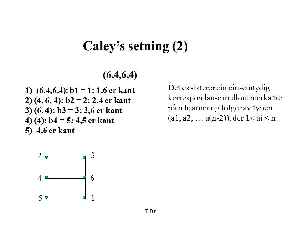 T.Bu Caley's setning (2) (6,4,6,4) 1) (6,4,6,4): b1 = 1: 1,6 er kant 2) (4, 6, 4): b2 = 2: 2,4 er kant 3) (6, 4): b3 = 3: 3,6 er kant 4) (4): b4 = 5: 4,5 er kant 5) 4,6 er kant 46 3 15 2 Det eksisterer ein ein-eintydig korrespondanse mellom merka tre på n hjørner og følger av typen (a1, a2, … a(n-2)), der 1< ai < n