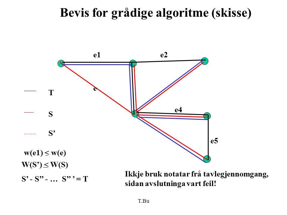 T.Bu Bevis for grådige algoritme (skisse) e1e2 e4 e5 e T S S' W(S') < W(S) S' - S'' - … S'' ' = T w(e1) < w(e) Ikkje bruk notatar frå tavlegjennomgang