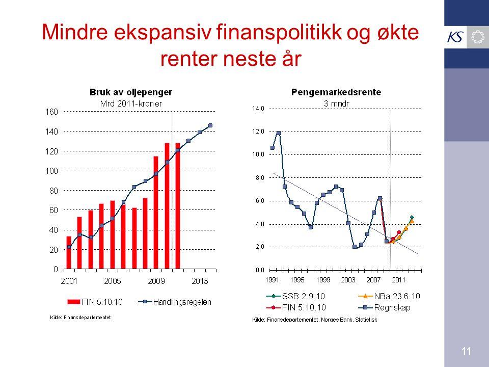 11 Mindre ekspansiv finanspolitikk og økte renter neste år