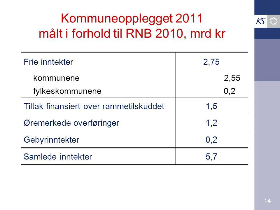 14 Kommuneopplegget 2011 målt i forhold til RNB 2010, mrd kr Frie inntekter2,75 kommunene 2,55 fylkeskommunene 0,2 Tiltak finansiert over rammetilskuddet1,5 Øremerkede overføringer1,2 Gebyrinntekter0,2 Samlede inntekter5,7