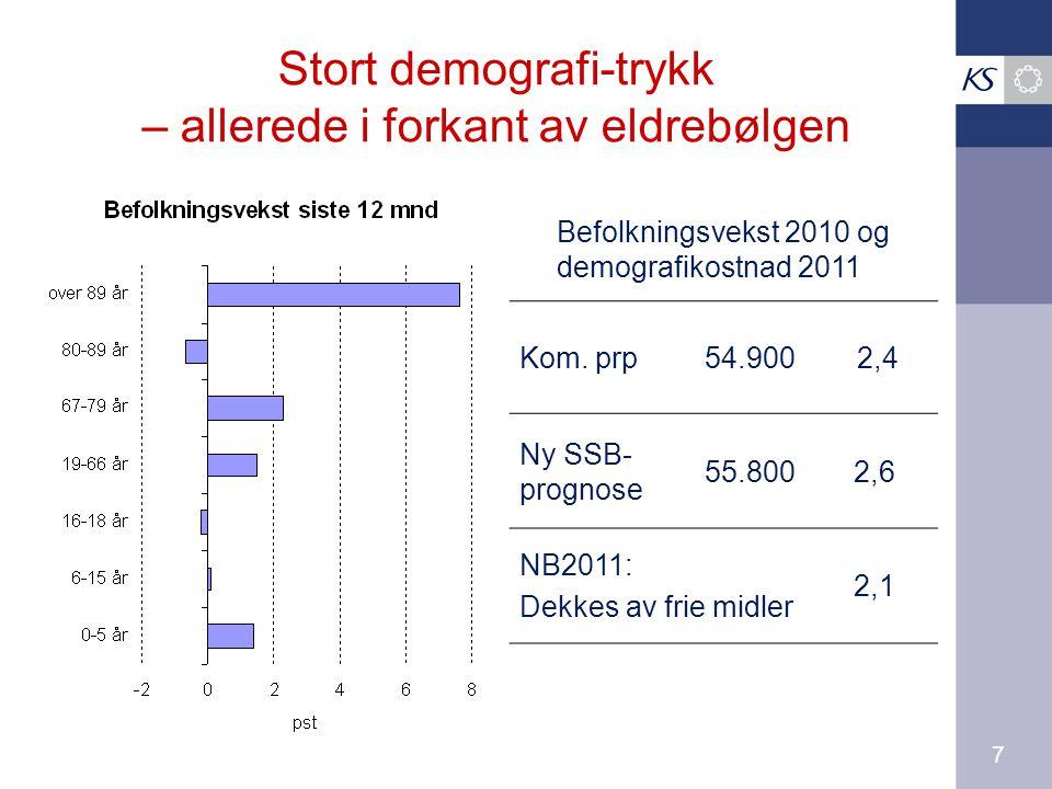 7 Stort demografi-trykk – allerede i forkant av eldrebølgen Befolkningsvekst 2010 og demografikostnad 2011 Kom.