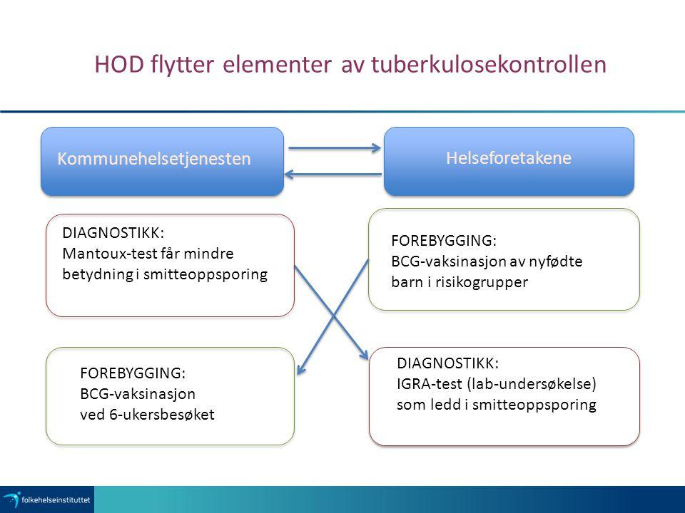 HOD flytter elementer av tuberkulosekontrollen DIAGNOSTIKK: Mantoux-test får mindre betydning i smitteoppsporing FOREBYGGING: BCG-vaksinasjon av nyfød