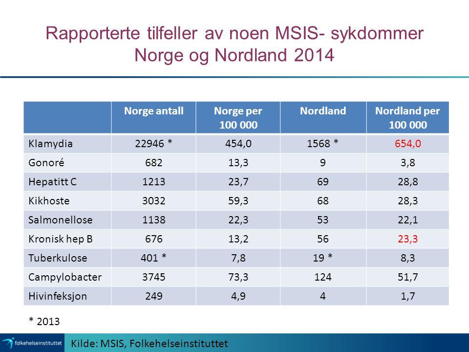 Rapporterte tilfeller av noen MSIS- sykdommer Norge og Nordland 2014 Norge antallNorge per 100 000 NordlandNordland per 100 000 Klamydia22946 *454,015
