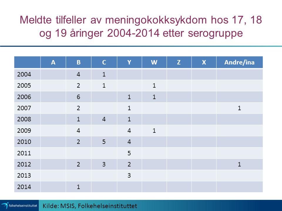 Meldte tilfeller av meningokokksykdom hos 17, 18 og 19 åringer 2004-2014 etter serogruppe ABCYWZXAndre/ina 200441 2005211 2006611 2007211 2008141 2009