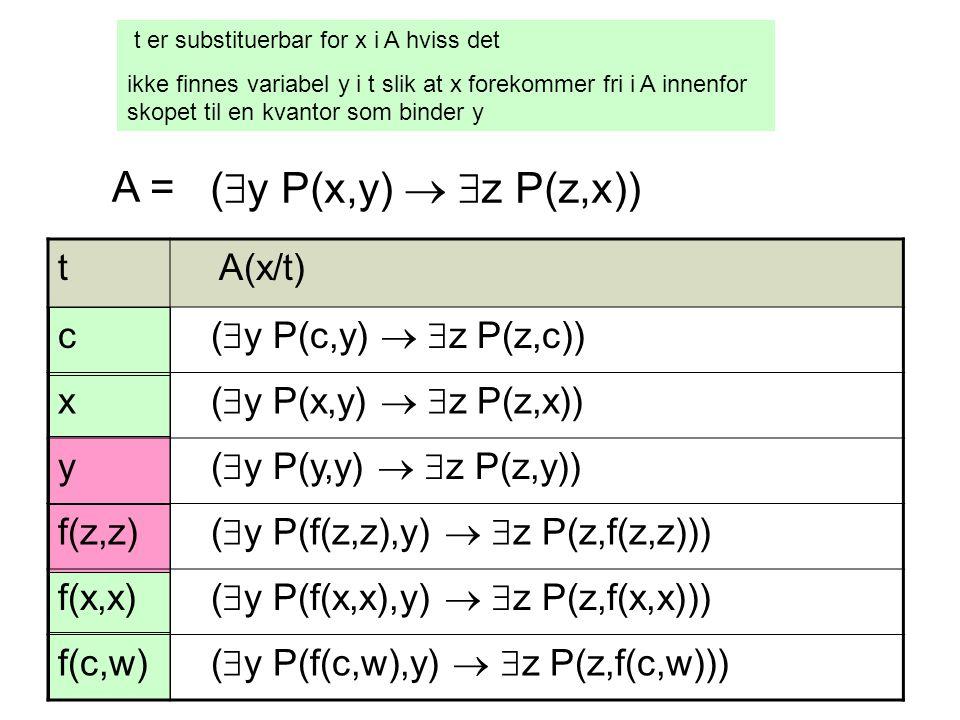t er substituerbar for x i A hviss det ikke finnes variabel y i t slik at x forekommer fri i A innenfor skopet til en kvantor som binder y (  y P(x,y)   z P(z,x)) A = t A(x/t) c (  y P(c,y)   z P(z,c)) x (  y P(x,y)   z P(z,x)) y (  y P(y,y)   z P(z,y)) f(z,z) (  y P(f(z,z),y)   z P(z,f(z,z))) f(x,x) (  y P(f(x,x),y)   z P(z,f(x,x))) f(c,w) (  y P(f(c,w),y)   z P(z,f(c,w)))