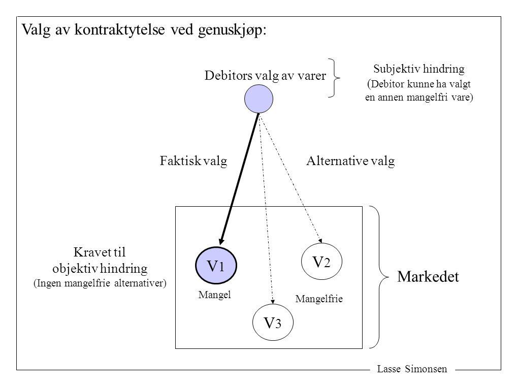 Lasse Simonsen Valg av kontraktytelse ved genuskjøp: V1V1 V3V3 V2V2 Markedet Faktisk valgAlternative valg Kravet til objektiv hindring (Ingen mangelfr