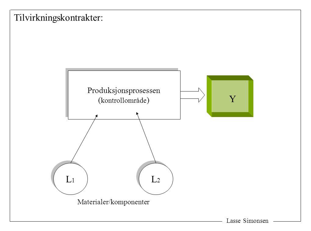 Lasse Simonsen Produksjonsprosessen ( kontrollområde ) Produksjonsprosessen ( kontrollområde ) Y Tilvirkningskontrakter: L1L1 L1L1 L2L2 L2L2 Materiale