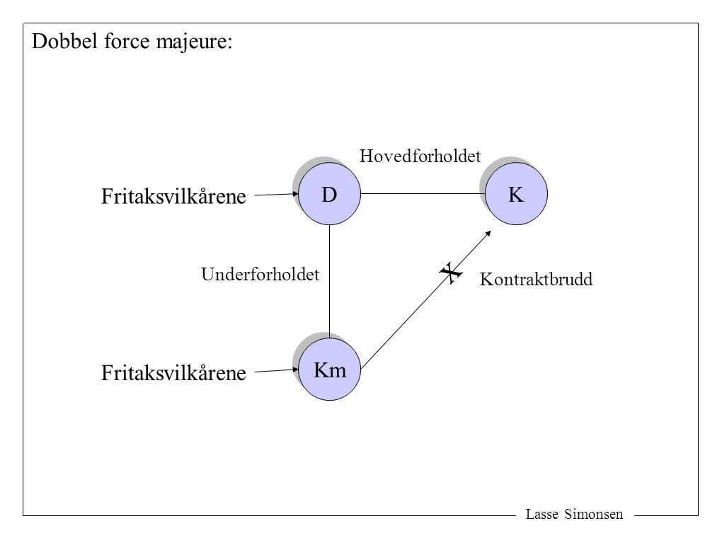 Lasse Simonsen D D K K Km Kontraktbrudd Hovedforholdet Fritaksvilkårene Dobbel force majeure: x Underforholdet