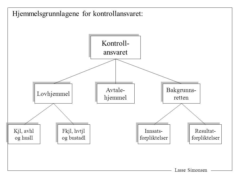 Hjemmelsgrunnlagene for kontrollansvaret: Kontroll- ansvaret Kontroll- ansvaret Lovhjemmel Avtale- hjemmel Avtale- hjemmel Bakgrunns- retten Bakgrunns