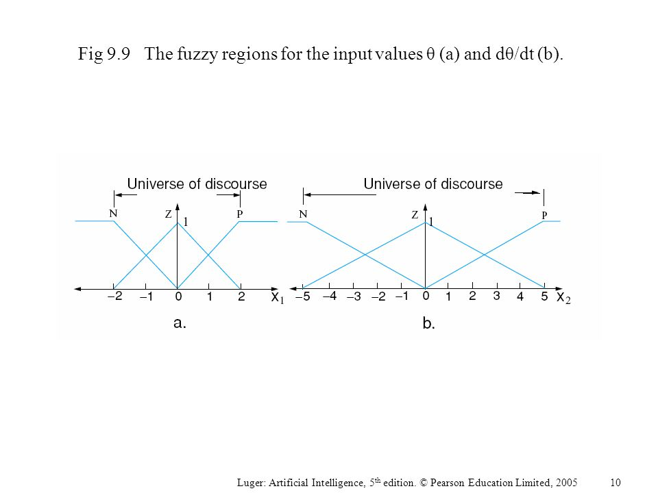 Luger: Artificial Intelligence, 5 th edition. © Pearson Education Limited, 2005 Fig 9.9The fuzzy regions for the input values θ (a) and dθ/dt (b). 10