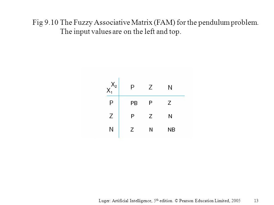 Luger: Artificial Intelligence, 5 th edition. © Pearson Education Limited, 2005 Fig 9.10The Fuzzy Associative Matrix (FAM) for the pendulum problem. T