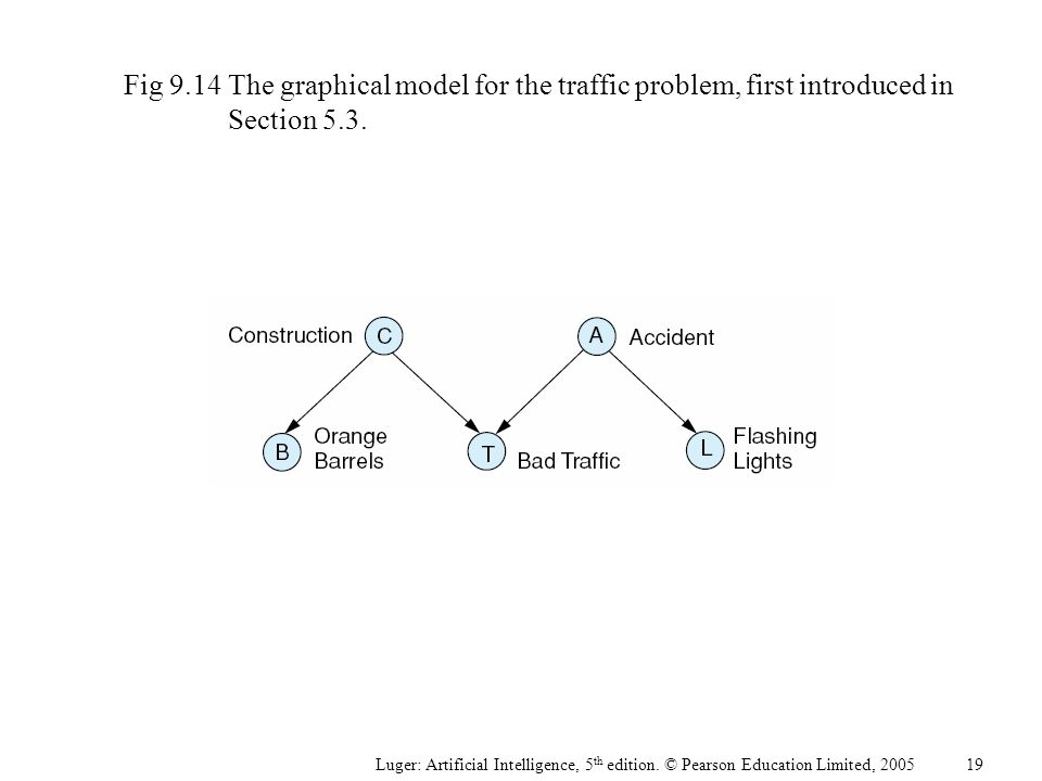 Fig 9.14The graphical model for the traffic problem, first introduced in Section 5.3. Luger: Artificial Intelligence, 5 th edition. © Pearson Educatio