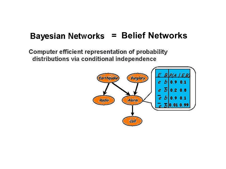 = Belief Networks