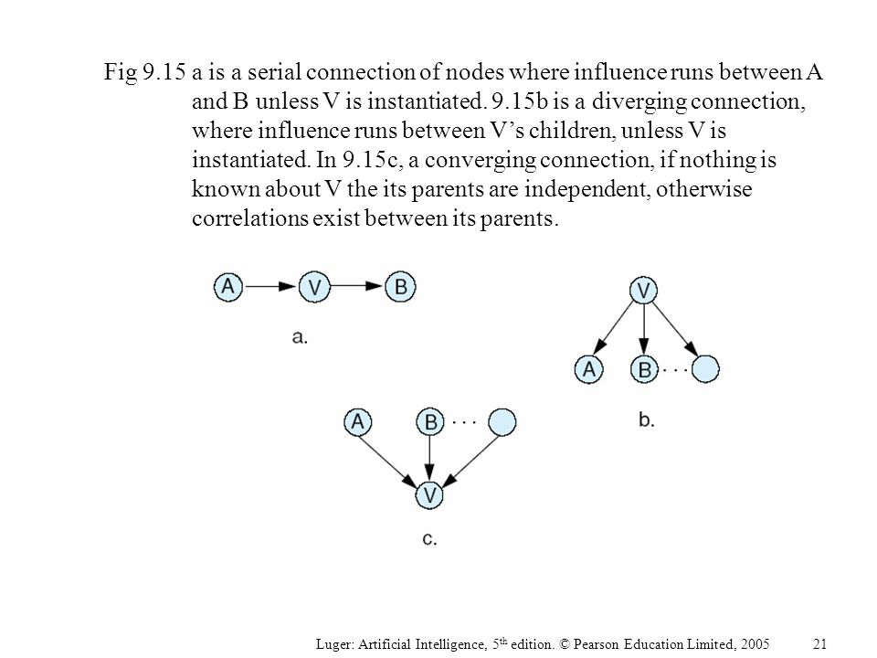 Fig 9.15a is a serial connection of nodes where influence runs between A and B unless V is instantiated. 9.15b is a diverging connection, where influe