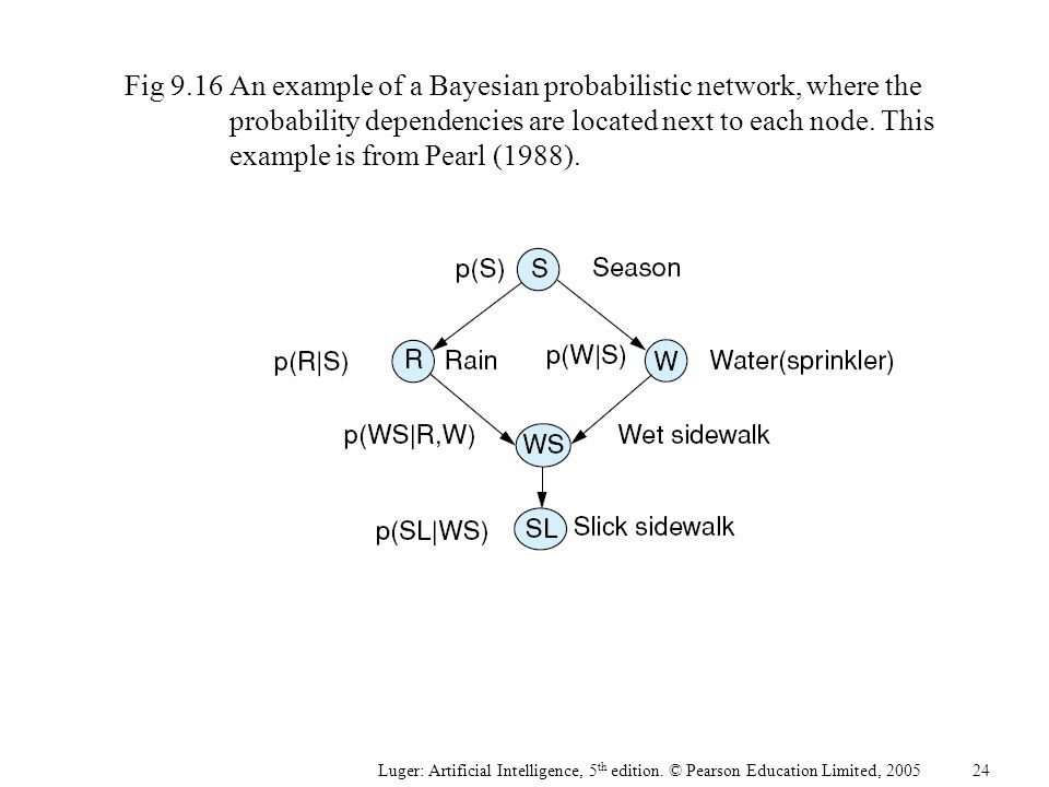 Fig 9.16An example of a Bayesian probabilistic network, where the probability dependencies are located next to each node. This example is from Pearl (