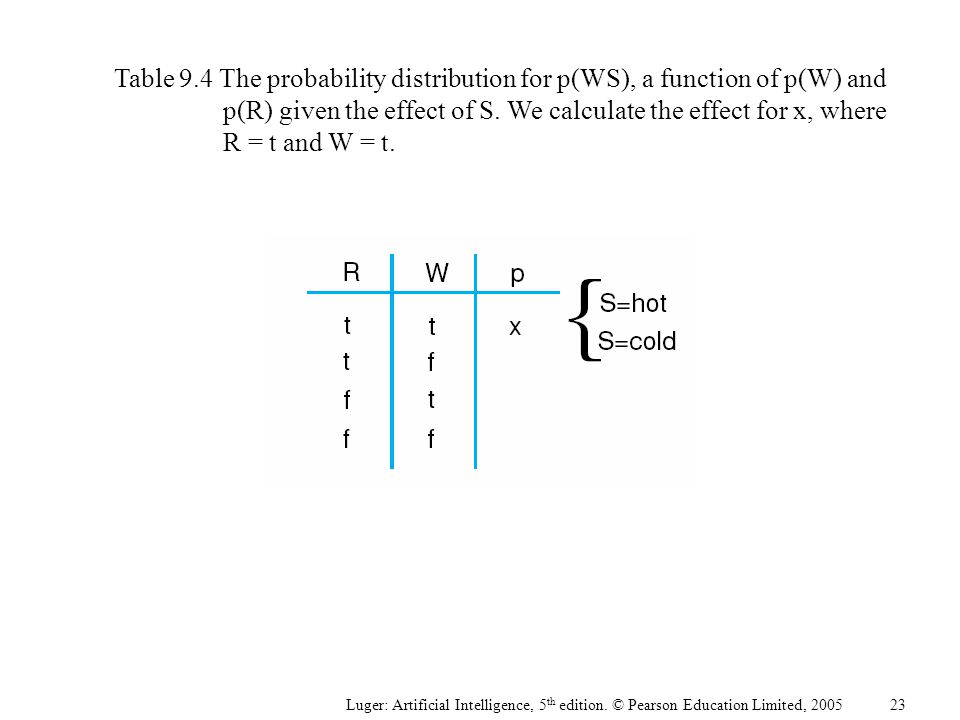 Luger: Artificial Intelligence, 5 th edition. © Pearson Education Limited, 2005 Table 9.4 The probability distribution for p(WS), a function of p(W) a