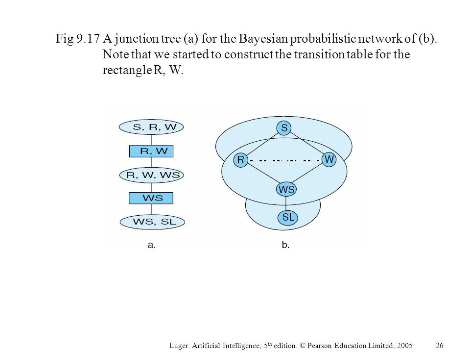 Fig 9.17A junction tree (a) for the Bayesian probabilistic network of (b). Note that we started to construct the transition table for the rectangle R,
