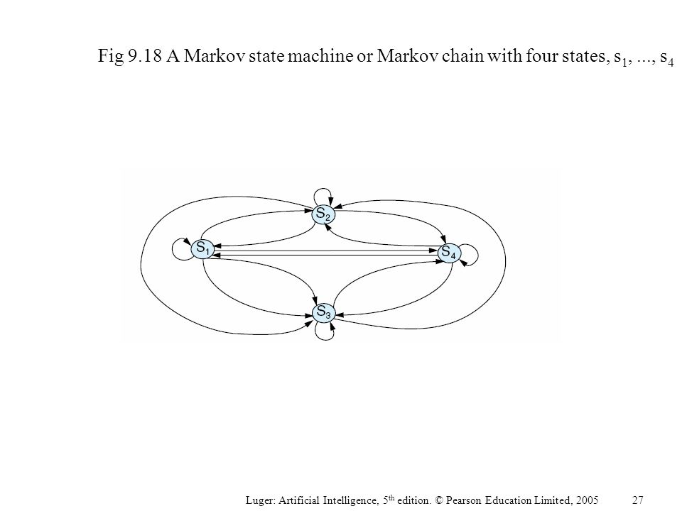 Fig 9.18A Markov state machine or Markov chain with four states, s 1,..., s 4 Luger: Artificial Intelligence, 5 th edition.