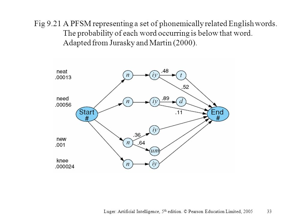 Fig 9.21A PFSM representing a set of phonemically related English words.