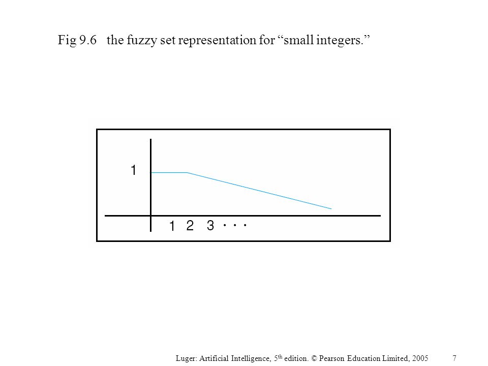 """Luger: Artificial Intelligence, 5 th edition. © Pearson Education Limited, 2005 Fig 9.6the fuzzy set representation for """"small integers."""" 7"""