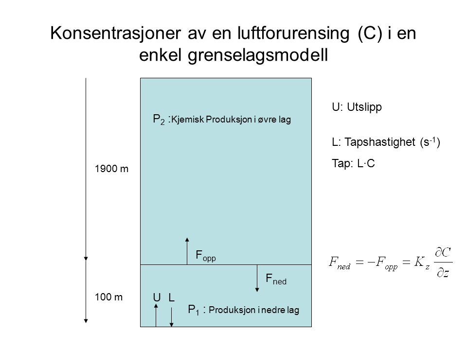 Konsentrasjoner av en luftforurensing (C) i en enkel grenselagsmodell F opp F ned P 2 : Kjemisk Produksjon i øvre lag 1900 m 100 m UL P 1 : Produksjon i nedre lag U: Utslipp L: Tapshastighet (s -1 ) Tap: L·C
